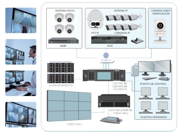 Videovigilancia IP - Gastecom